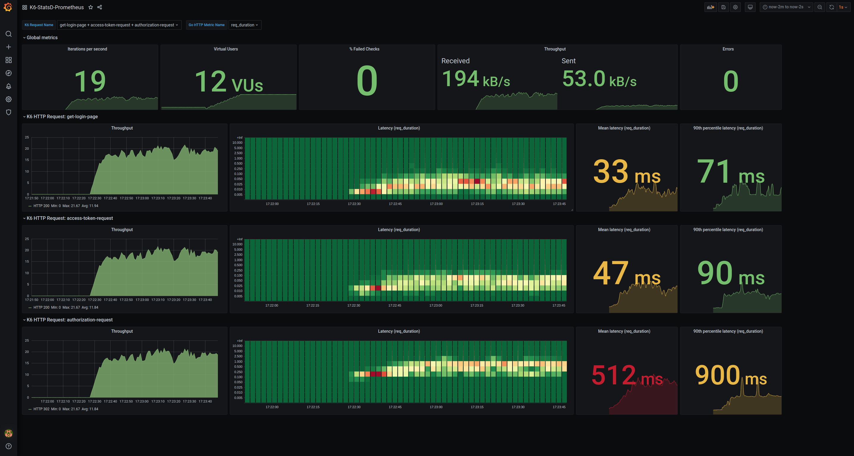 Screenshot of the Grafana dashboard while K6 is conducting a performance test.